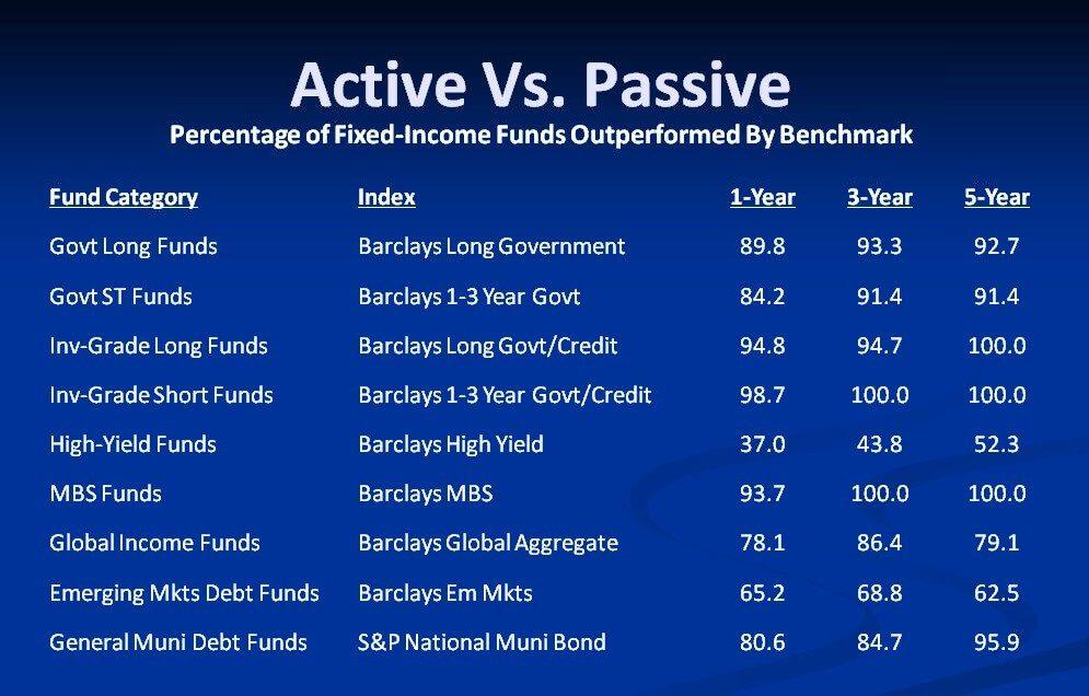 activ_passive